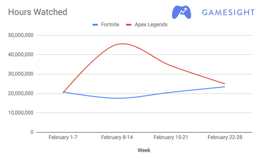 Can Fortnite Respawn, or will Apex Legends maintain its Epic rise?