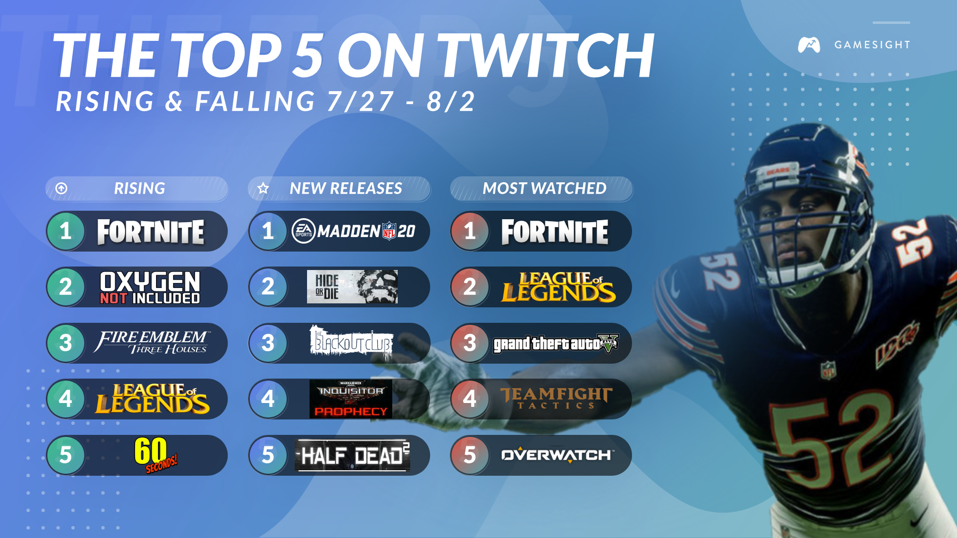 This Week's Top-5 On Twitch