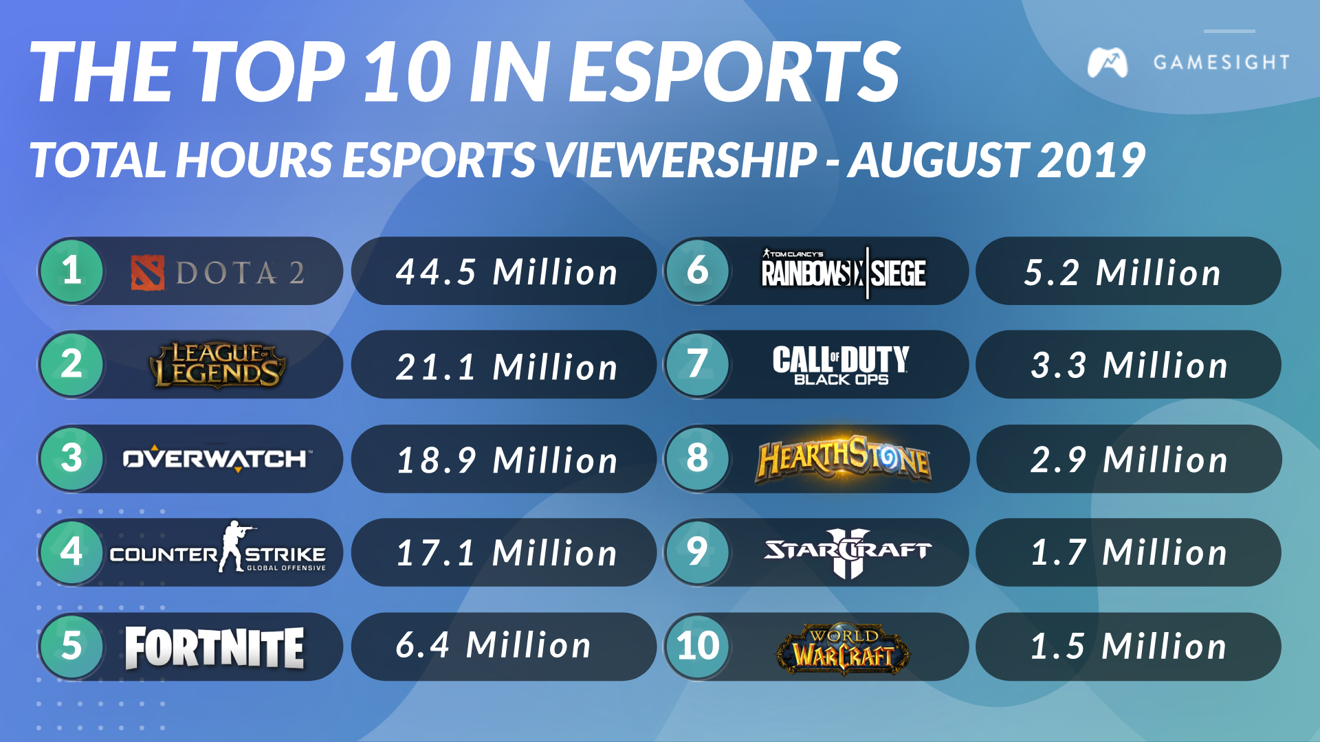 Top 10 Games In Esports - August 2019-6199