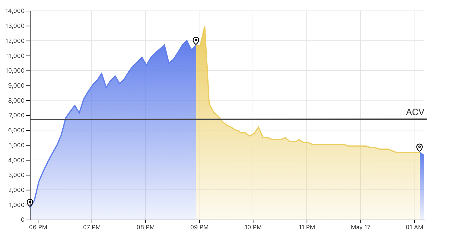 Comparison of the viewership over time vs. ACV for a single stream as shown on the Gamesight dashboard