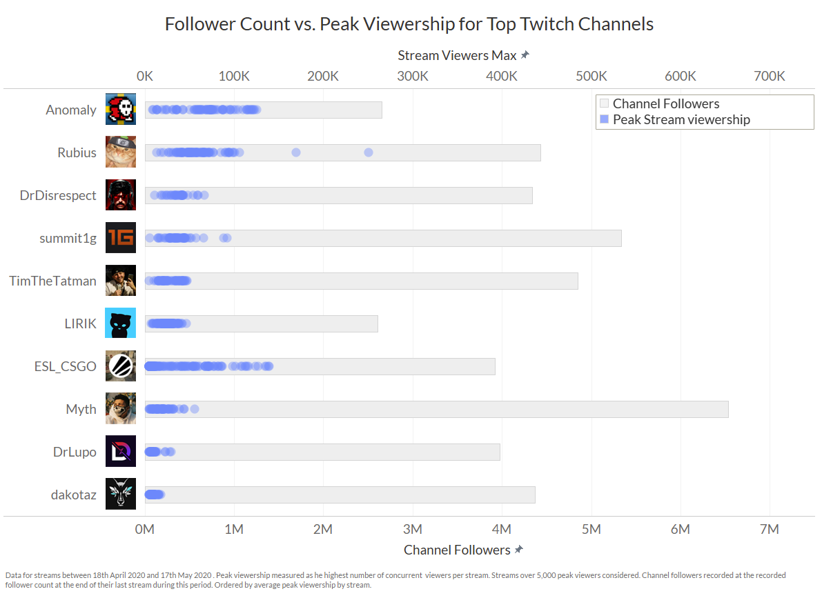 Follower count is an inconsistent way to project a channel's live viewership