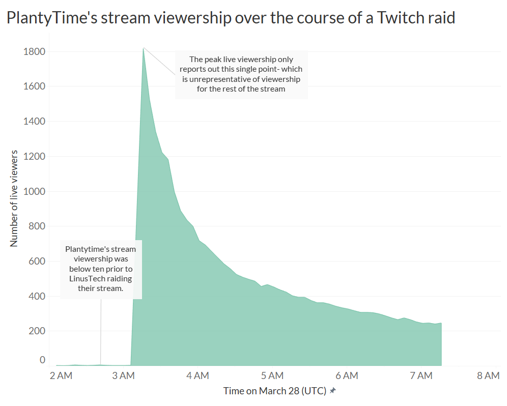 PlantyTime's viewership over the course of a Twitch raid, visualizing why peak viewership is non-representative of actual audience engagement/ retention.