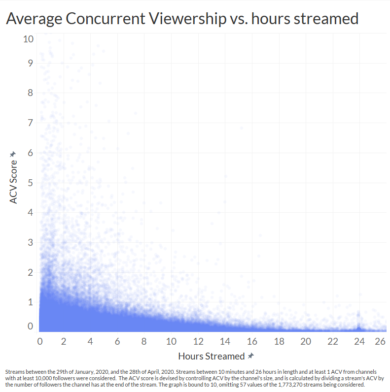 Longer streams generally have lower relative ACVs