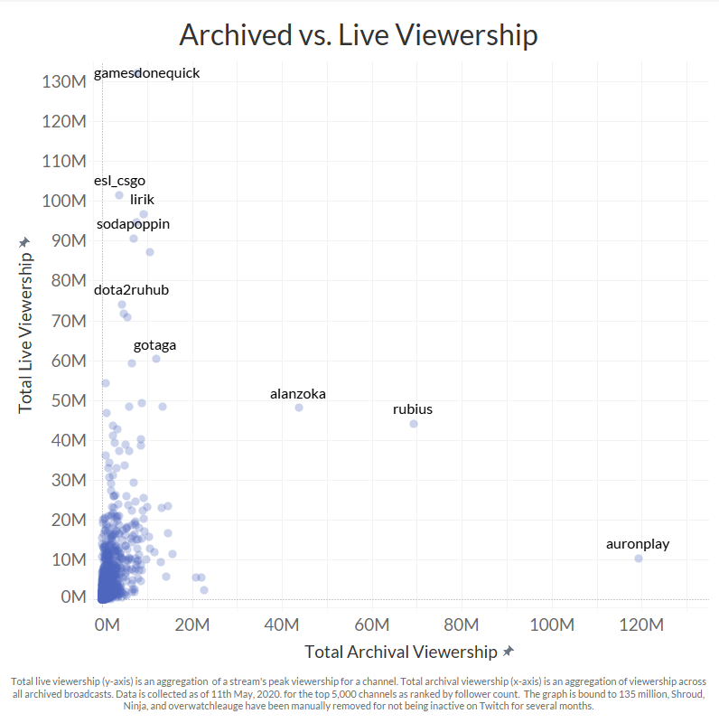 Archived stream views vs. live stream viewers for the top 5,000 Twitch streamers