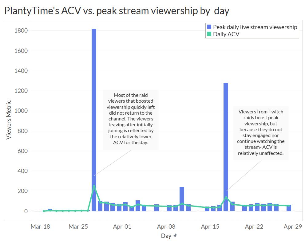 PlantyTime's daily peak-viewership vs. ACV